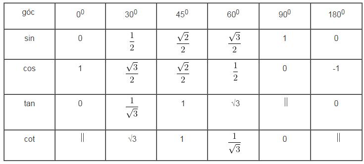 Giá trị lượng giác của một góc bất kỳ từ 0 độ đến 180 độ-1