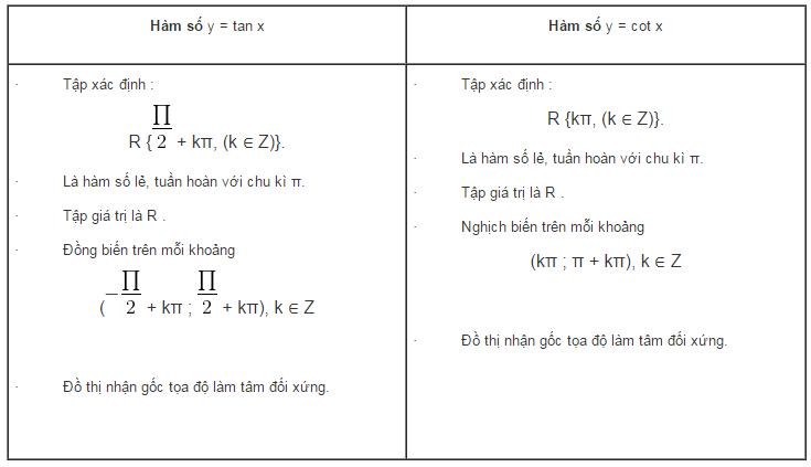 Lý thuyết hàm số lượng giác-1