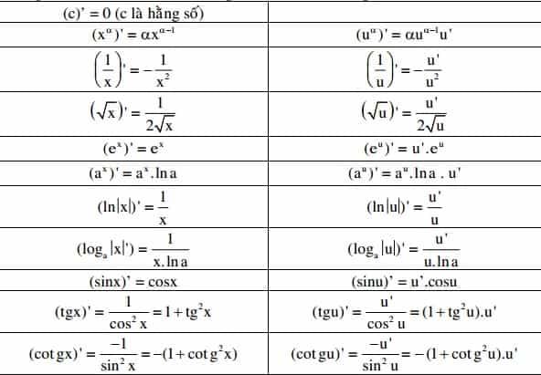 Công thức tính giới hạn, đạo hàm, vi phân và tích phân-1