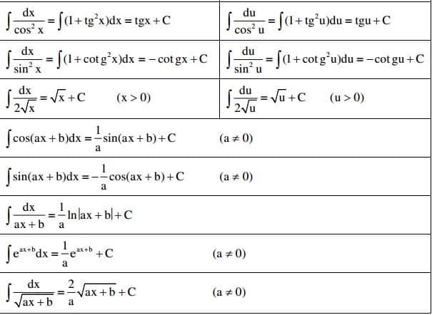 Công thức tính giới hạn, đạo hàm, vi phân và tích phân-3