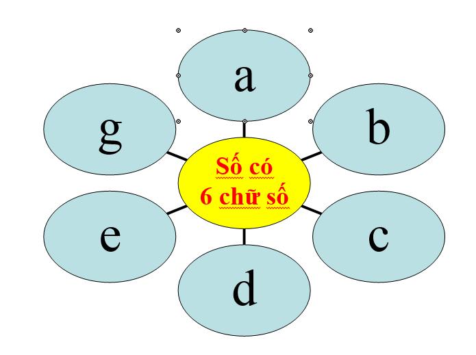 4 cách xác định số có thể chia hết cho 7