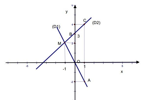 Chuyên đề hàm số bậc nhất y = f(x) = ax + b ôn thi vào lớp 10-1