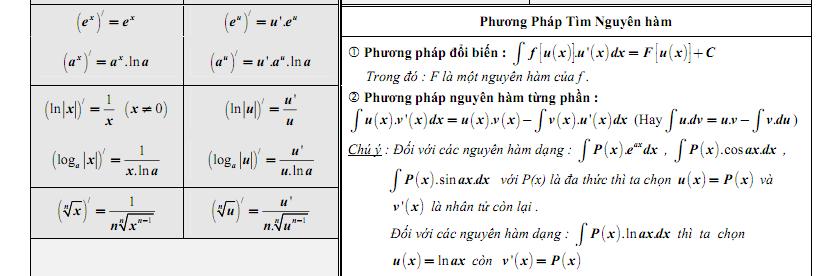 Tóm tắt toàn bộ công thức giải tích 12-3