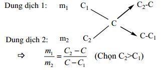 Các định luật, quy tắc Hóa học cần ghi nhớ-3