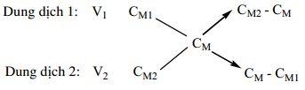 Các định luật, quy tắc Hóa học cần ghi nhớ-4