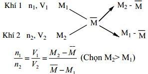 Các định luật, quy tắc Hóa học cần ghi nhớ-6