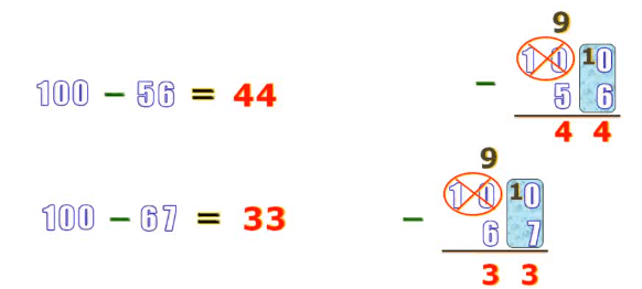 Cách tính nhanh bài toán 100 trừ đi một số - Toán lớp 2-1