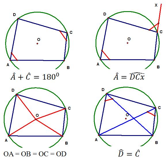 Dấu hiệu một tứ giác nội tiếp trong đường tròn (Hình ảnh)
