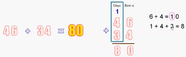 Phép cộng có nhớ trong phạm vi 100 - Toán lớp 2-2