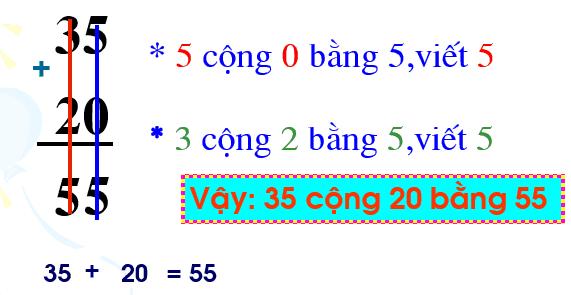 Phép cộng trong phạm vi 100 (cộng không nhớ) - Toán lớp 1-3