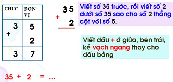 Phép cộng trong phạm vi 100 (cộng không nhớ) - Toán lớp 1-4
