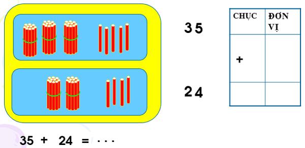 Phép cộng trong phạm vi 100 (cộng không nhớ) - Toán lớp 1
