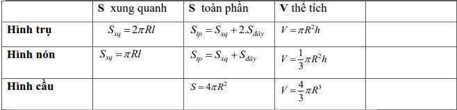 Tổng hợp lý thuyết Hình học lớp 9-7