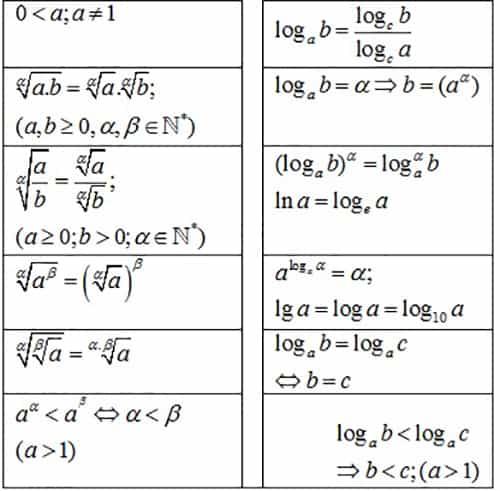 Công thức mũ và logarit đầy đủ, chi tiết cần nhớ