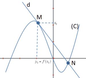 Các dạng toán viết phương trình tiếp tuyến và cách giải