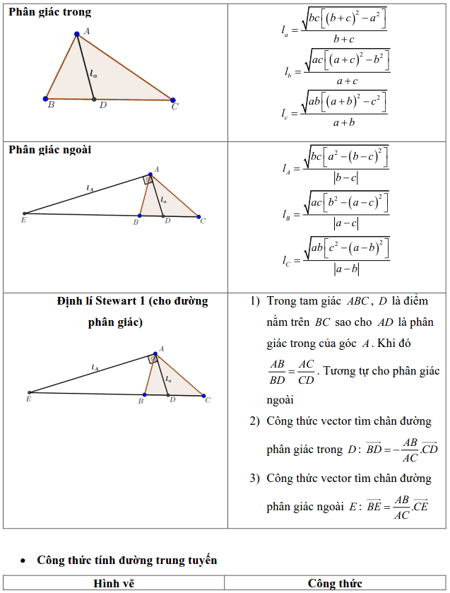 Tổng hợp các công thức trong Hình học 10-2