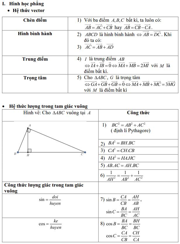 Tổng hợp các công thức trong Hình học 10