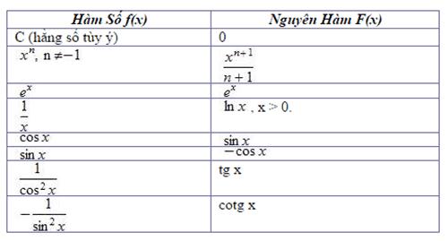 Những điều cần biết về nguyên hàm và tích phân