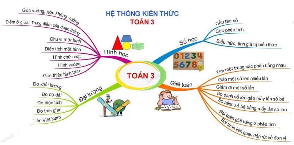 Tổng hợp kiến thức Toán Tiểu học theo mạch kiến thức