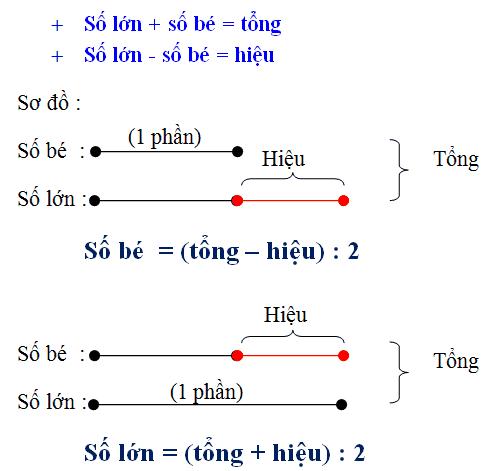 Phương pháp giải dạng toán tổng – hiệu của hai số lớp 4