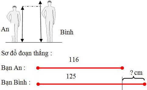 Phương pháp giải toán lớp 2 dạng hơn – kém nhau