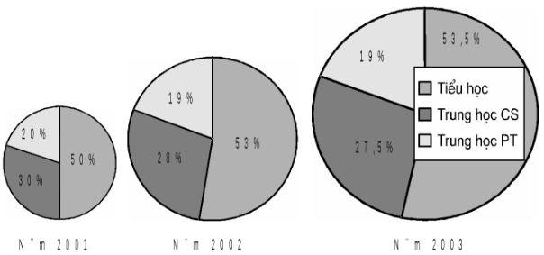 Cách nhận xét và vẽ biểu đồ trong môn thi Địa lý