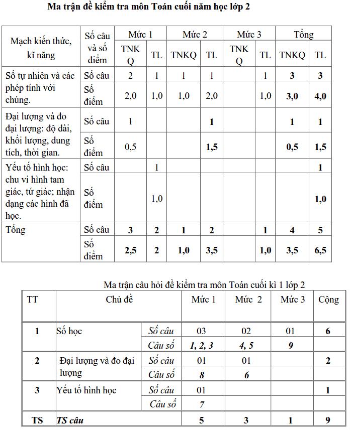 Đề cương ôn tập HK2 môn Toán và tiếng Việt lớp 2-4