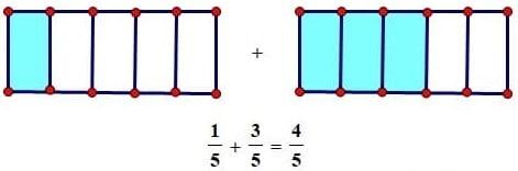 Vì sao khi cộng trừ phân số phải quy đồng mẫu số