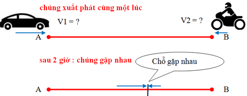 Cách giải bài toán chuyển động ngược chiều và gặp nhau lớp 5