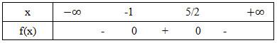 Cách xét dấu của tam thức bậc 2 và bài tập áp dụng